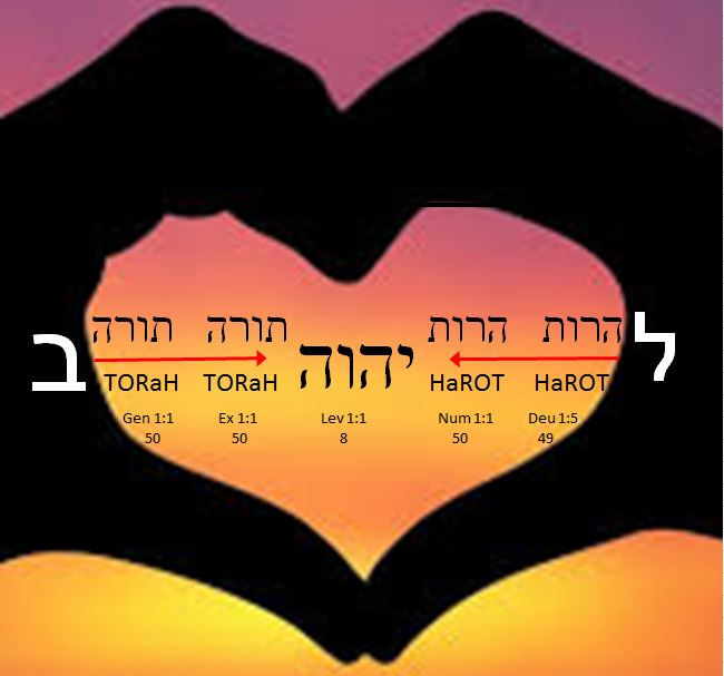 Bible Code: A Heart Wrapped Around the Torah